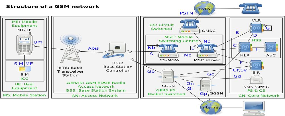Cum functioneaza apelurile vocale in GSM?